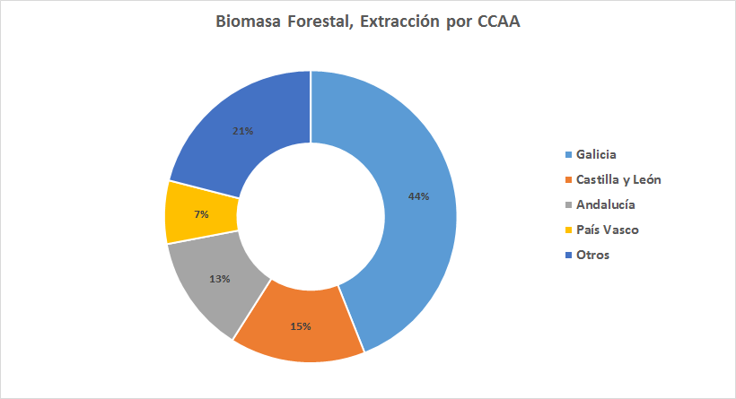 Extraccion biomasa forestal españa