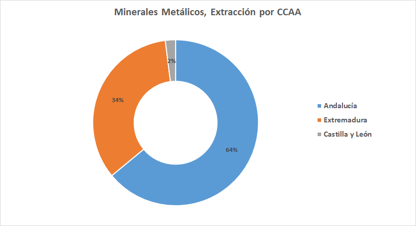 extraccion minerales metalicos